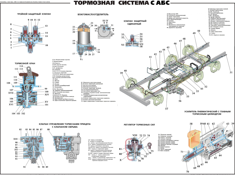 Тормозная система схема урал 5557