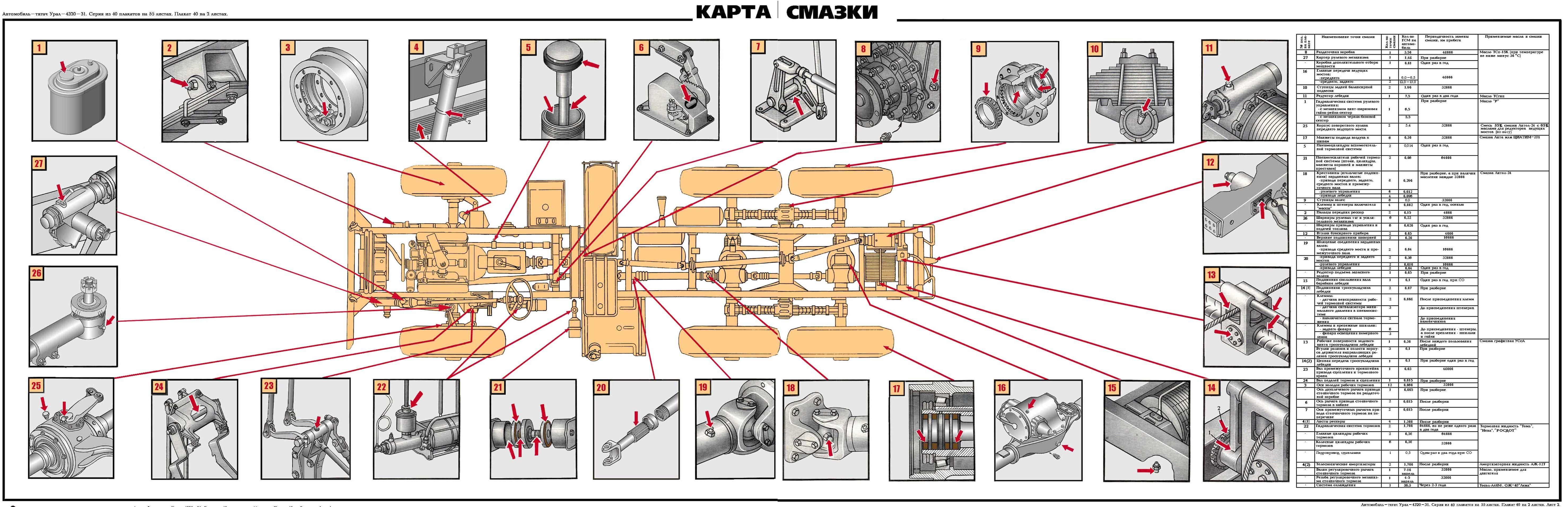 виды схем и элементы систем смазки дизелей